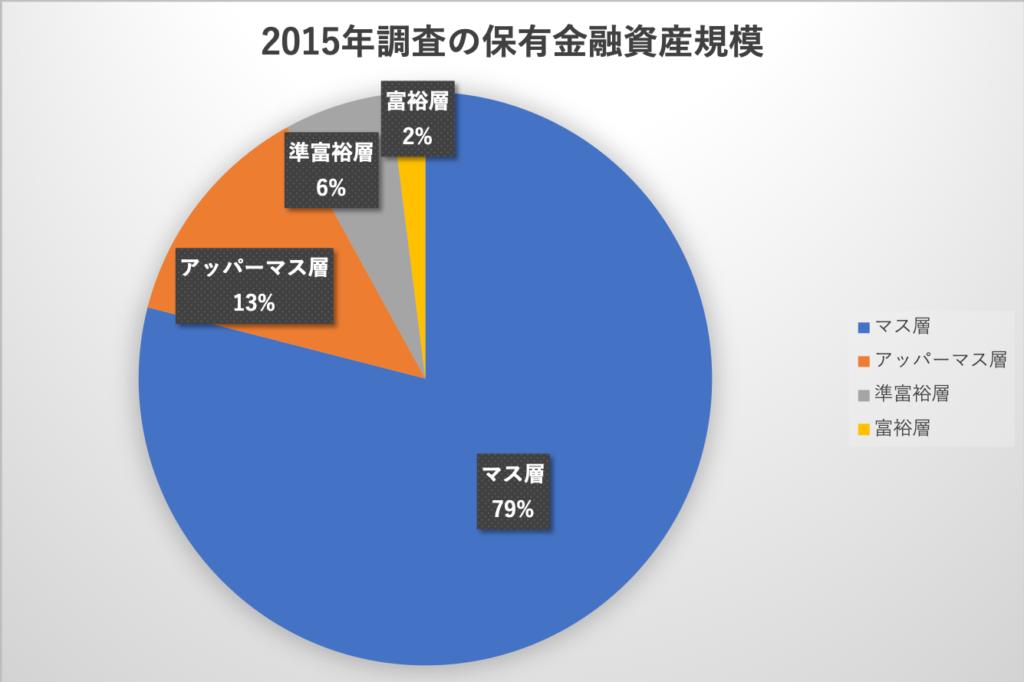 2015年調査の保有金融資産規模