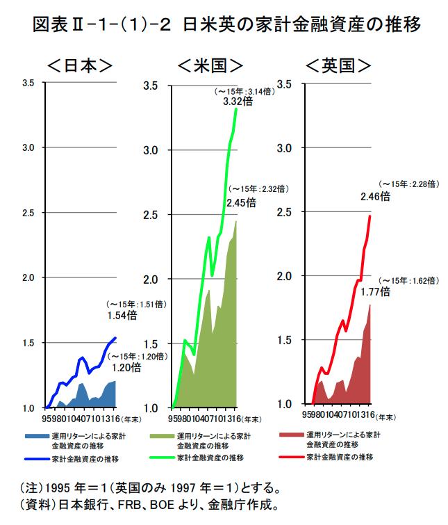 日米英の家計金融資産の推移