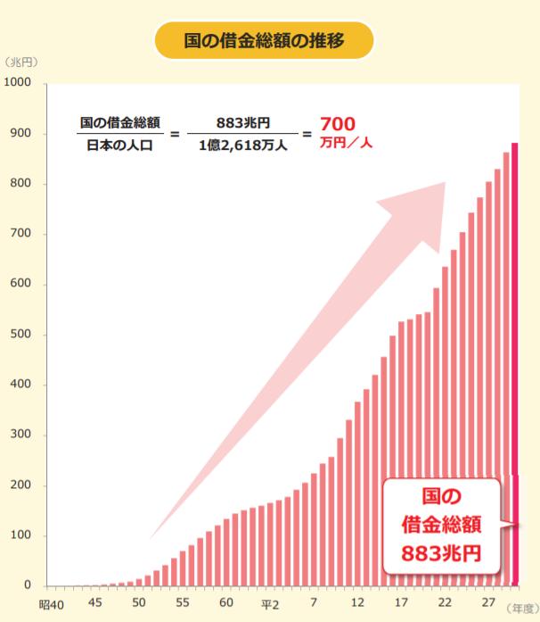 国の借金総額の推移