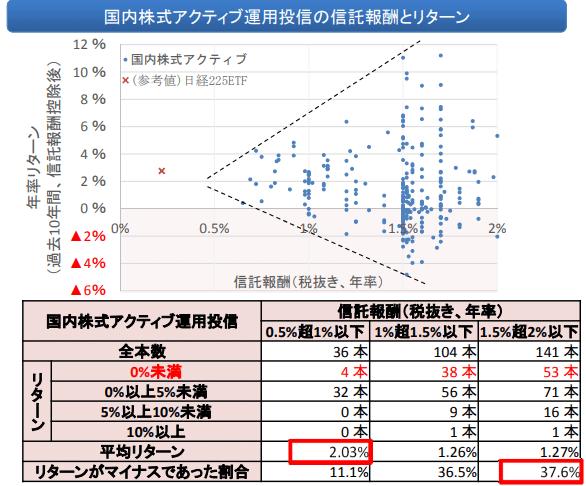 運用成績とは関係ない日本の投資信託