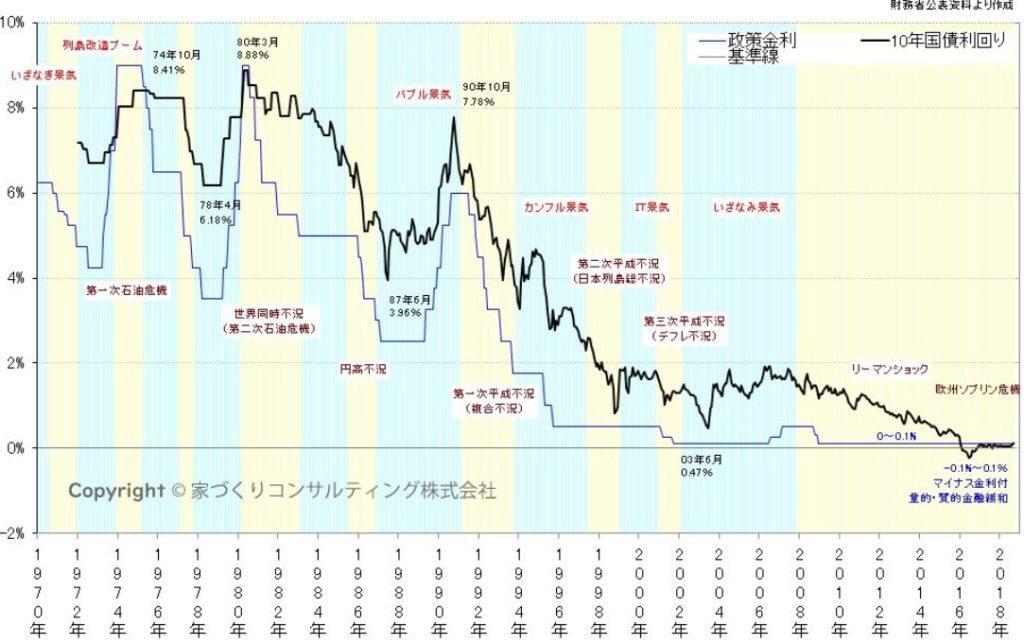 日本の金利の推移