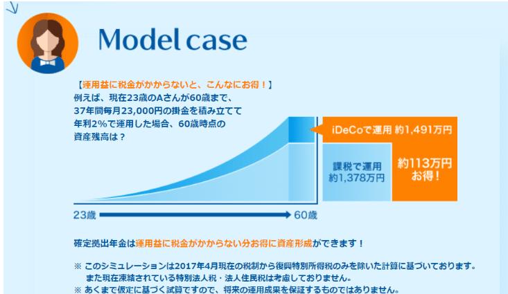 iDeCoのモデルケース