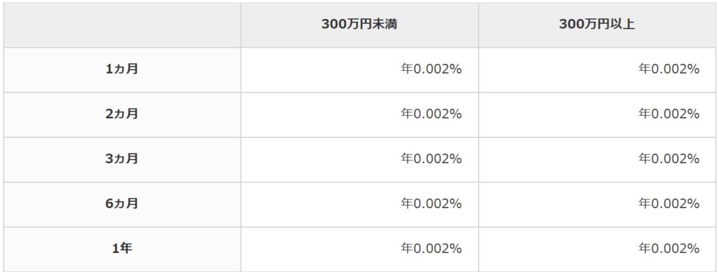 三菱UFJ銀行の金利