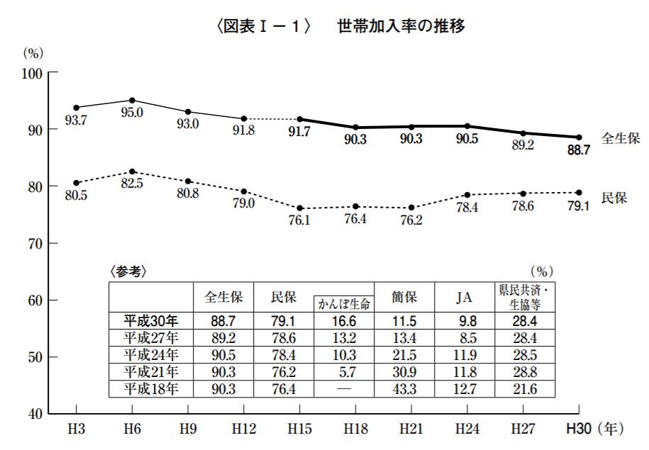 生命保険の加入率