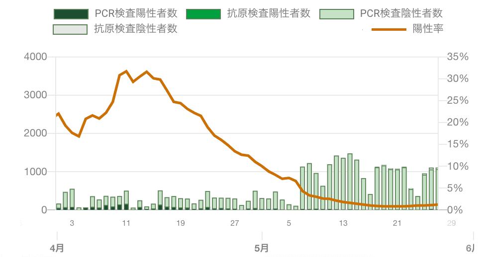 4月~5月末までの陽性率
