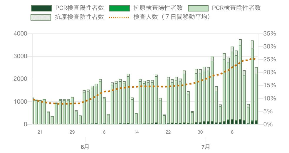 5月末〜7/14までの検査人数と陽性者数