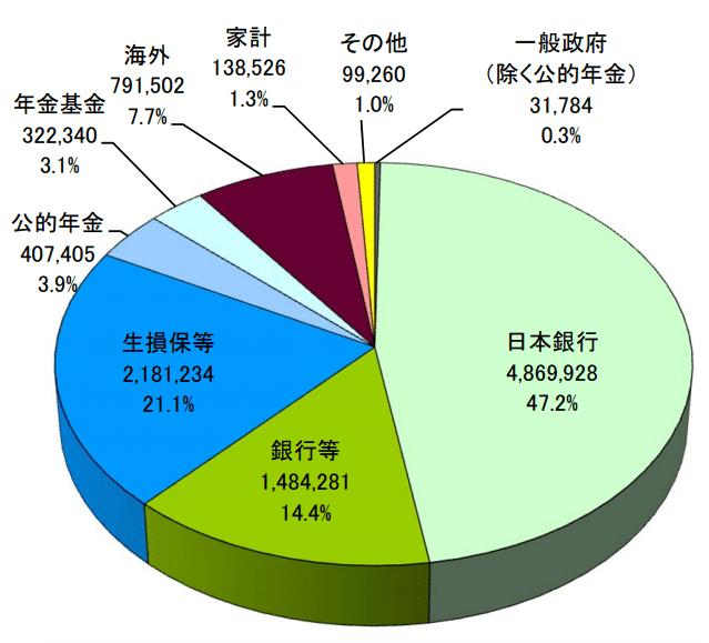 日本政府の借金先
