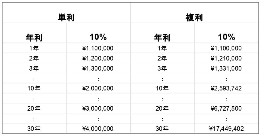 単利と複利10%の比較