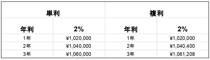 単利と複利2%の比較