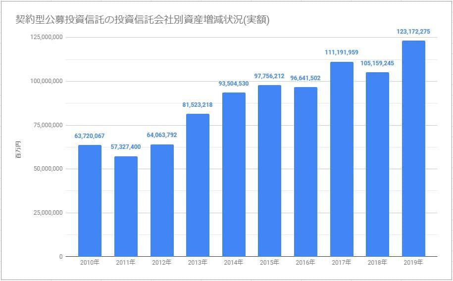 契約型公募投資信託の投資信託会社別資産増減状況(実額)