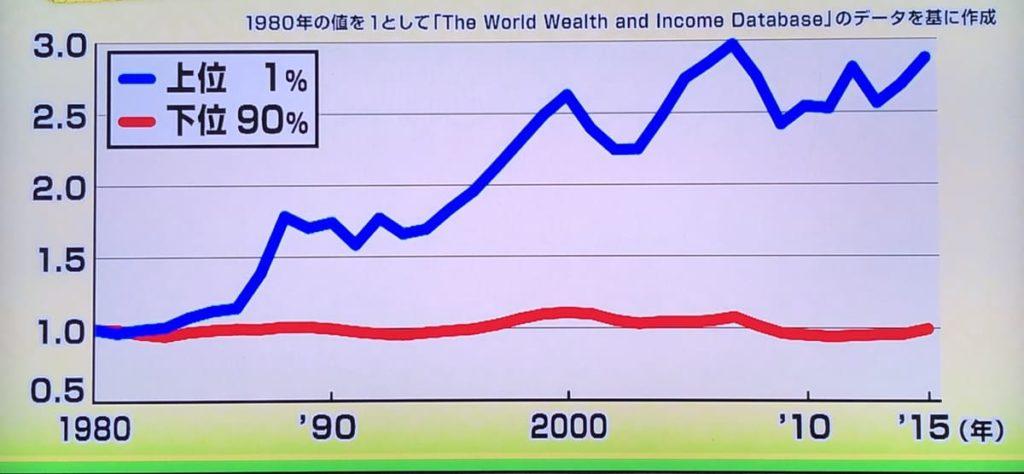米国の平均所得の推移
