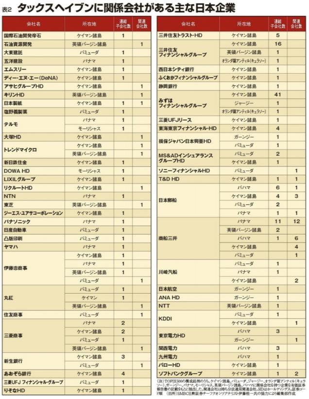 タックスヘイブンに関係会社がある主な日本企業