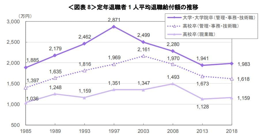 定年を迎えた人の退職金推移
