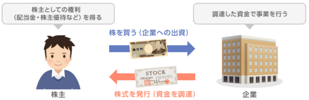 株式の仕組み