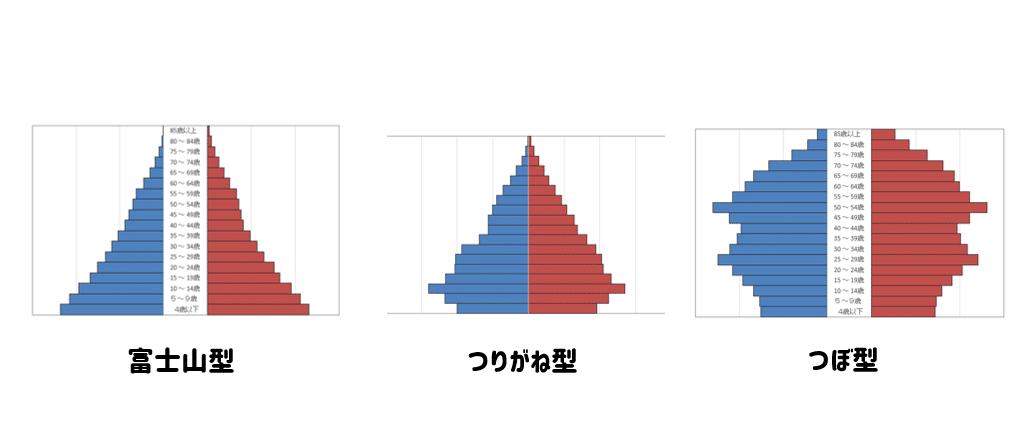 人口構成図