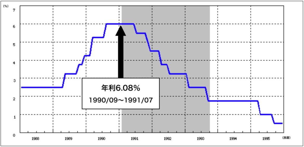 バブル経済時定期預金の金利