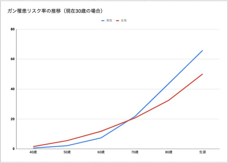 ガン罹患リスク率の推移(現在30歳の場合)