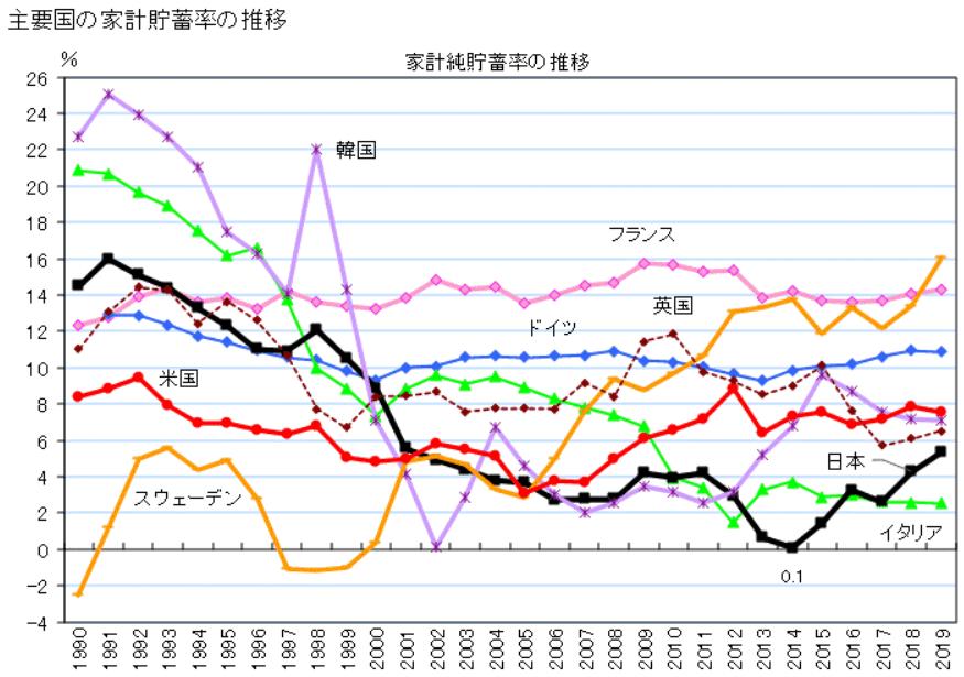 主要国の家計貯蓄率の推移