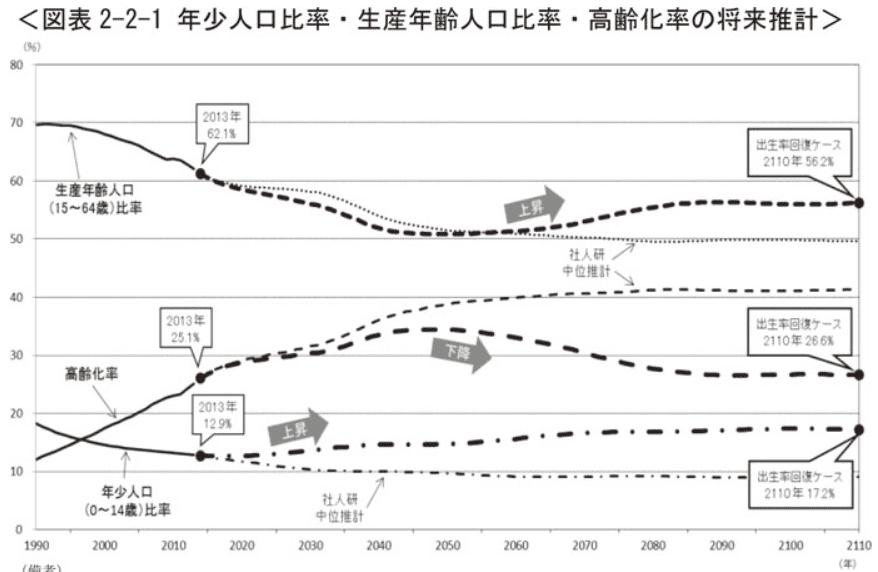 年少人口比率・生産年齢人口比率・高齢化率の将来推計