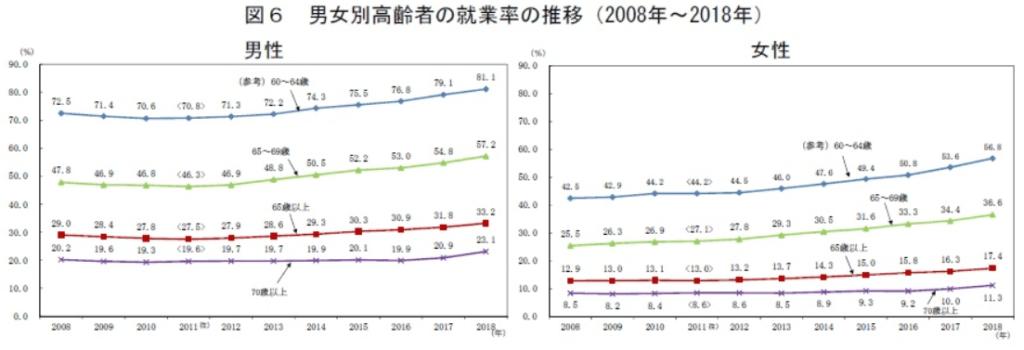 男女別高齢者の就業率の推移