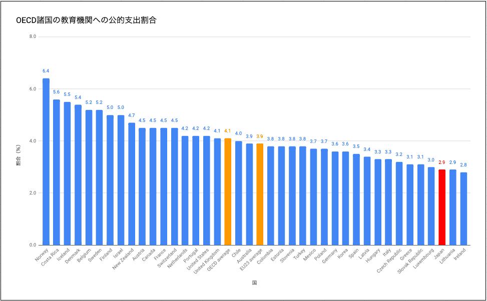 OECD諸国の教育機関への公的支出割合