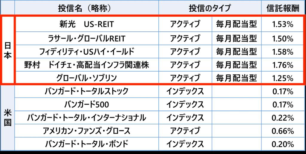 日米投信コスト比較 日本は高コスト